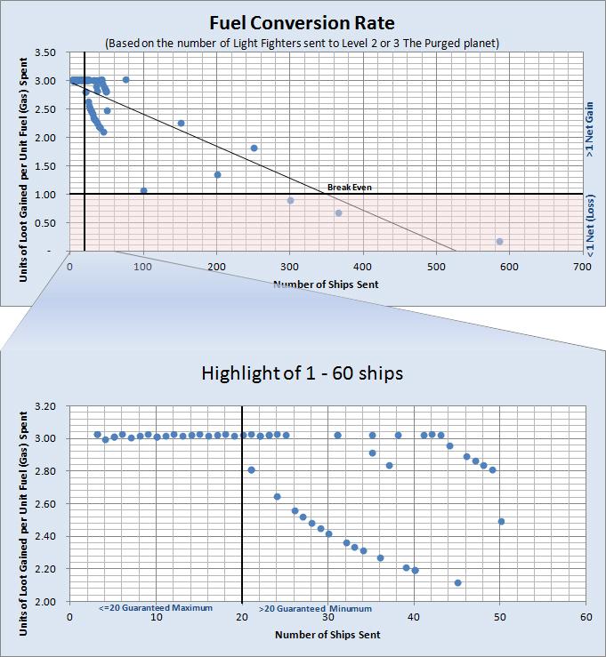 Galaxy Empires Fuel Conversion Chart