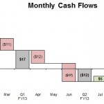 Example Waterfall - Cash Flows