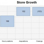 Example Waterfall - Store Growth