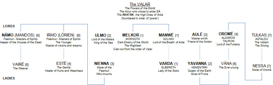 The AINUR, The Holy Ones, Offspring of the Thought of Ilúvatar, Beheld the Vision of Arda, The VALAR, The Powers, The Ainur who chose to enter EÄ, The ARATAR, the High Ones of Arda, NÁMO (MANDOS), Fëanturi, IRMO (LÓRIEN) ULMO MELKOR MORGOTH MANWË SÚLIMO AULË OROMË ALDARON TAURON TULKAS ASTALDO VAIRË ESTË NIENNA VARDA YAVANNA KEMENTÁRI VÁNA NESSA